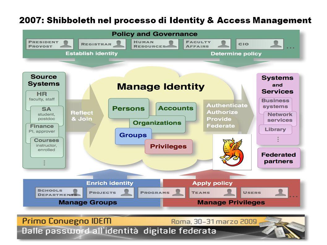 2007: Shibboleth nel processo di Identity & Access Management