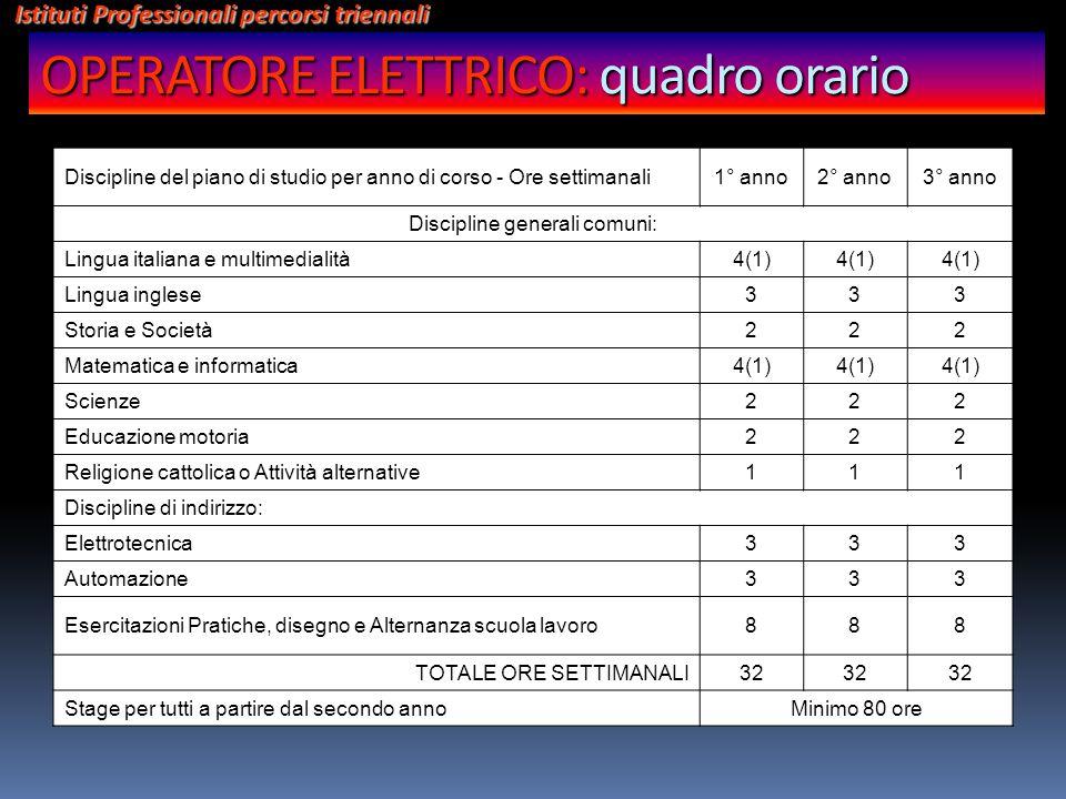 Discipline del piano di studio per anno di corso - Ore settimanali1° anno2° anno3° anno Discipline generali comuni: Lingua italiana e multimedialità4(