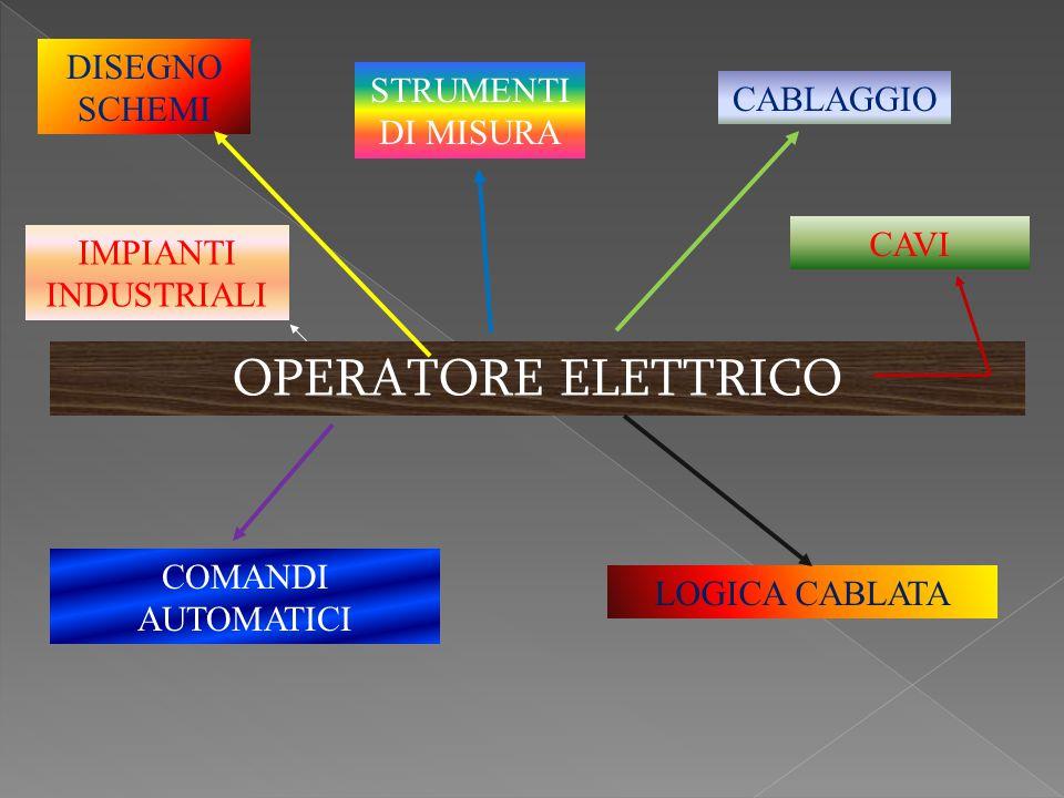 DISEGNO Conoscere i segni grafici e i vari tipi di schemi elettrici per la rappresentazione grafica di un impianto elettrico secondo le norme CEI Uso del CAD per il disegno elettronico