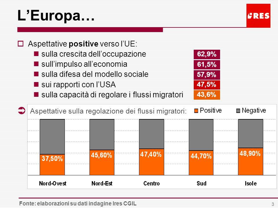 3  Aspettative positive verso l'UE: sulla crescita dell'occupazione sull'impulso all'economia sulla difesa del modello sociale sui rapporti con l'USA sulla capacità di regolare i flussi migratori 62,9% 61,5% 57,9% L'Europa… 43,6% Fonte: elaborazioni su dati indagine Ires CGIL 47,5%  Aspettative sulla regolazione dei flussi migratori: