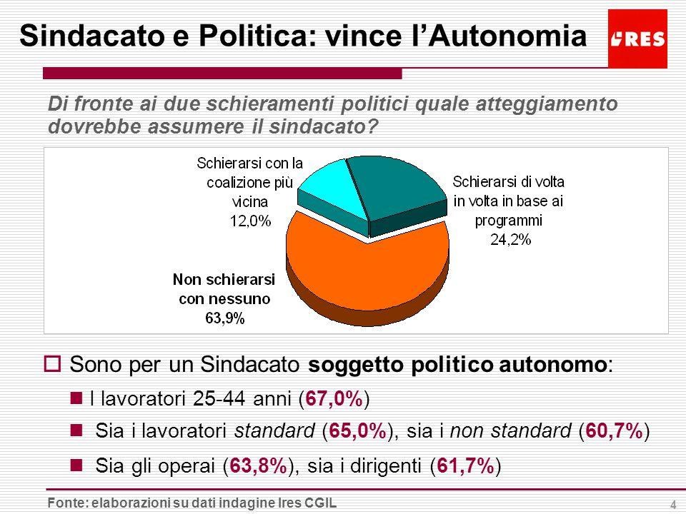 4 Sindacato e Politica: vince l'Autonomia Di fronte ai due schieramenti politici quale atteggiamento dovrebbe assumere il sindacato.