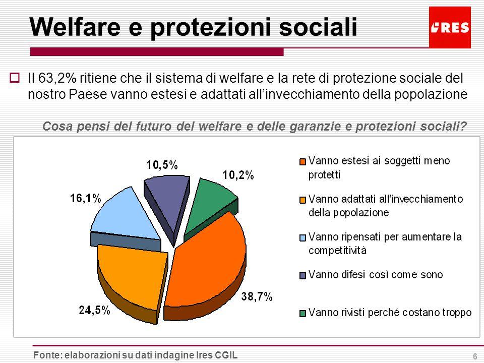 6 Welfare e protezioni sociali Cosa pensi del futuro del welfare e delle garanzie e protezioni sociali.