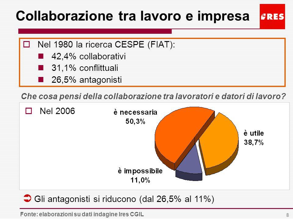 8 Collaborazione tra lavoro e impresa  Nel 1980 la ricerca CESPE (FIAT): 42,4% collaborativi 31,1% conflittuali 26,5% antagonisti Fonte: elaborazioni su dati indagine Ires CGIL Che cosa pensi della collaborazione tra lavoratori e datori di lavoro.