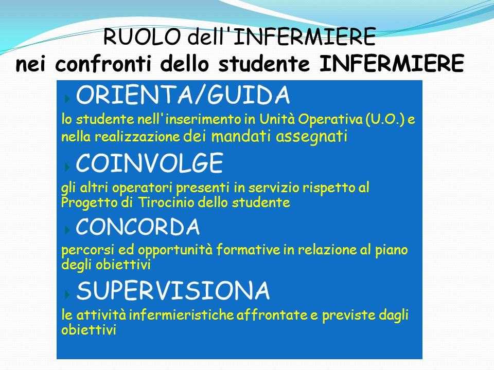 RUOLO dell'INFERMIERE nei confronti dello studente INFERMIERE ORIENTA/GUIDA lo studente nell'inserimento in Unità Operativa (U.O.) e nella realizzazio