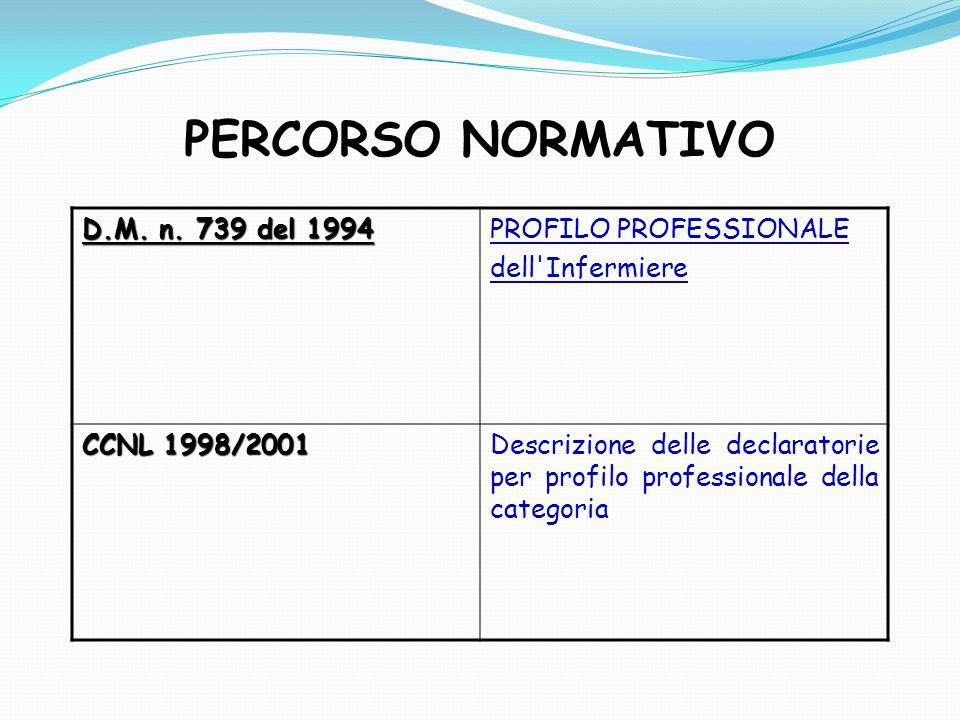 PERCORSO NORMATIVO D.M. n. 739 del 1994 PROFILO PROFESSIONALE dell'Infermiere CCNL 1998/2001 Descrizione delle declaratorie per profilo professionale