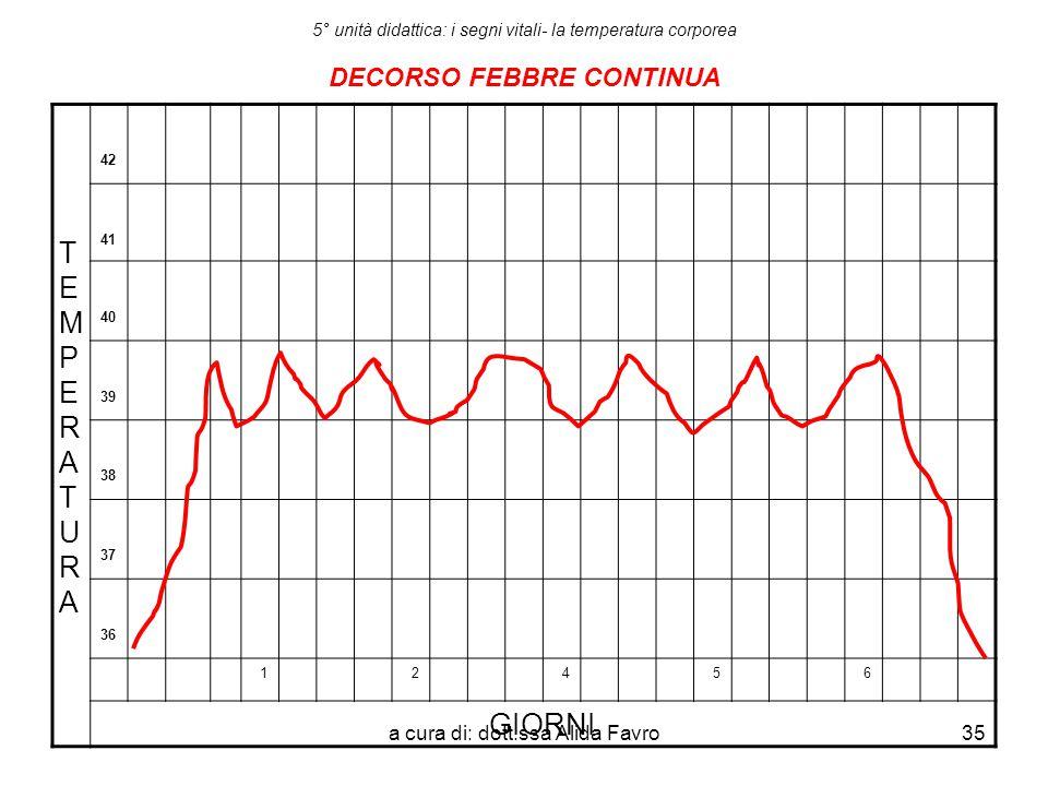 a cura di: dott.ssa Alida Favro35 5° unità didattica: i segni vitali- la temperatura corporea DECORSO FEBBRE CONTINUA TEMPERATURATEMPERATURA 42 41 40