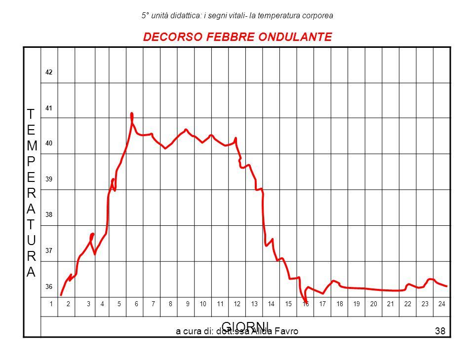 a cura di: dott.ssa Alida Favro38 5° unità didattica: i segni vitali- la temperatura corporea DECORSO FEBBRE ONDULANTE TEMPERATURATEMPERATURA 42 41 40