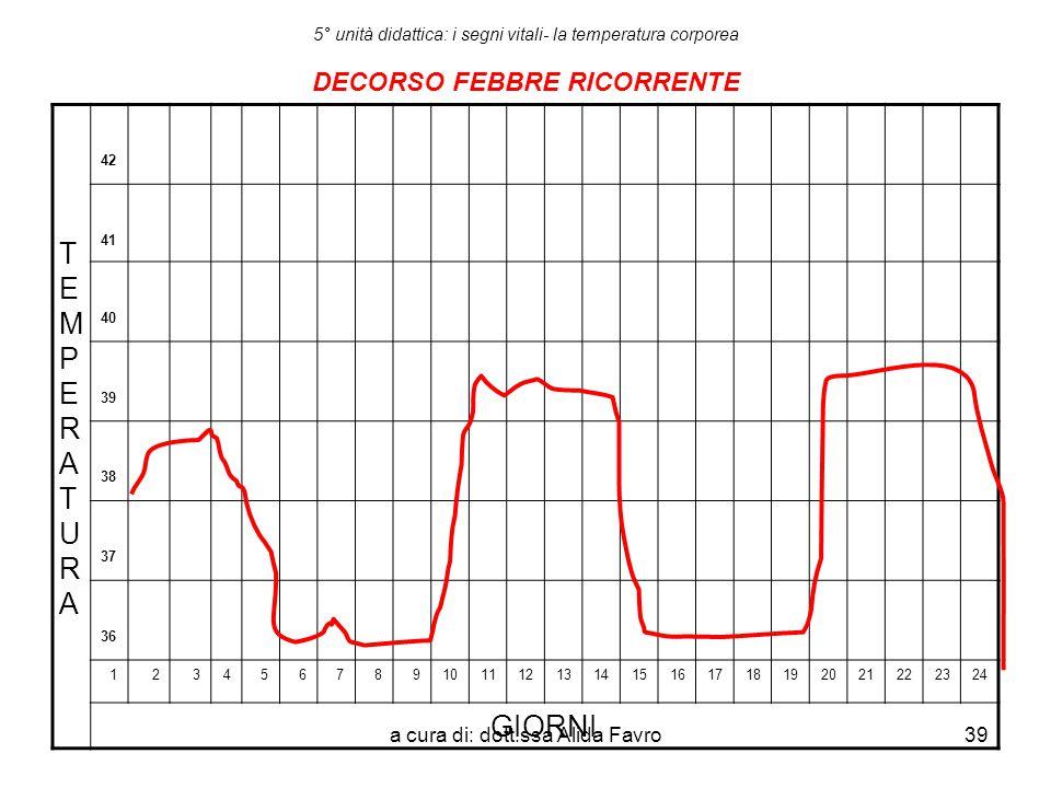 a cura di: dott.ssa Alida Favro39 5° unità didattica: i segni vitali- la temperatura corporea DECORSO FEBBRE RICORRENTE TEMPERATURATEMPERATURA 42 41 4