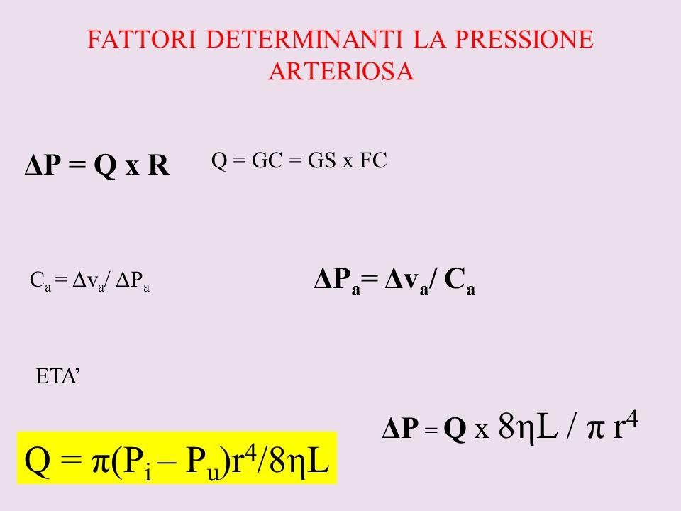 FATTORI DETERMINANTI LA PRESSIONE ARTERIOSA ΔP = Q x R Q = GC = GS x FC C a = Δv a / ΔP a ΔP a = Δv a / C a ETA' Q = π(P i – P u )r 4 /8ηL ΔP = Q x 8η