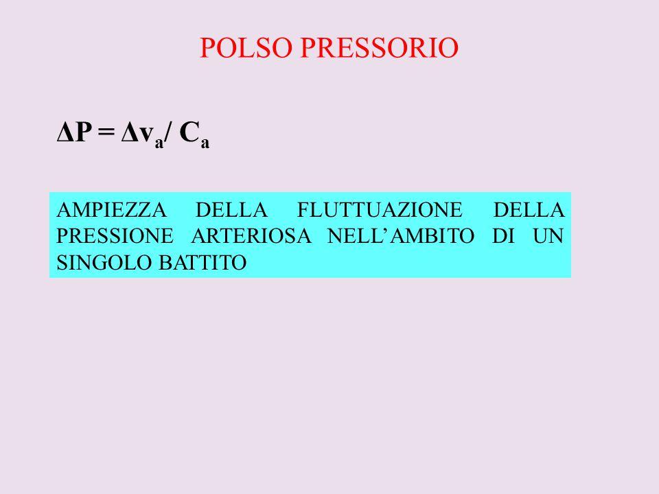 POLSO PRESSORIO ΔP = Δv a / C a AMPIEZZA DELLA FLUTTUAZIONE DELLA PRESSIONE ARTERIOSA NELL'AMBITO DI UN SINGOLO BATTITO
