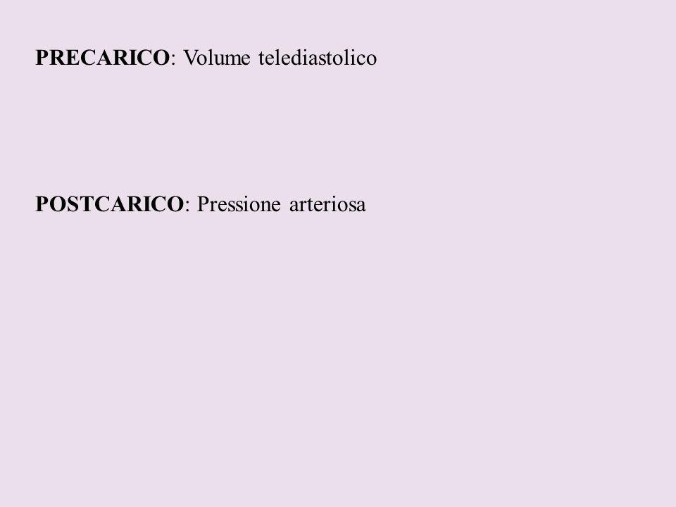 PRECARICO: Volume telediastolico POSTCARICO: Pressione arteriosa