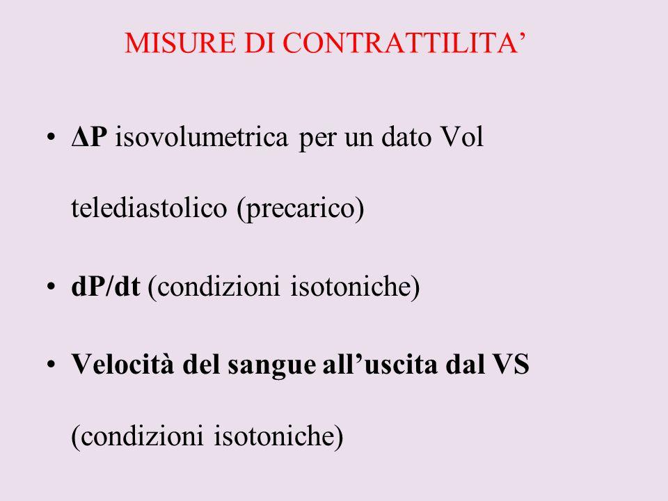 MISURE DI CONTRATTILITA' ΔP isovolumetrica per un dato Vol telediastolico (precarico) dP/dt (condizioni isotoniche) Velocità del sangue all'uscita dal
