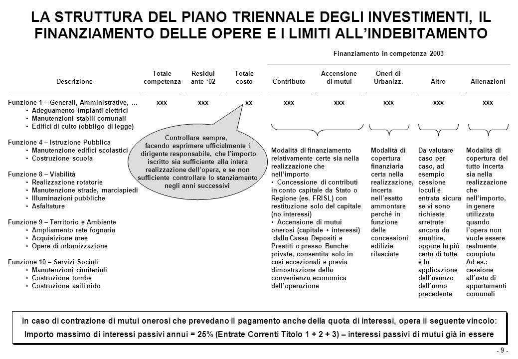 - 9 - LA STRUTTURA DEL PIANO TRIENNALE DEGLI INVESTIMENTI, IL FINANZIAMENTO DELLE OPERE E I LIMITI ALL'INDEBITAMENTO Descrizione Funzione 1 – Generali