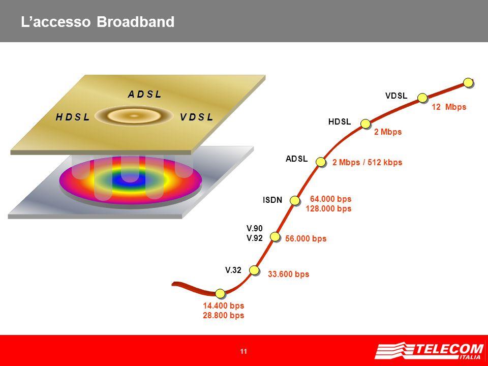 11 V.90 V.92 ADSL V.32 HDSL 14.400 bps 28.800 bps 33.600 bps 56.000 bps ISDN 64.000 bps 128.000 bps 2 Mbps / 512 kbps 2 Mbps VDSL 12 Mbps A D S L H D S L V D S L L'accesso Broadband