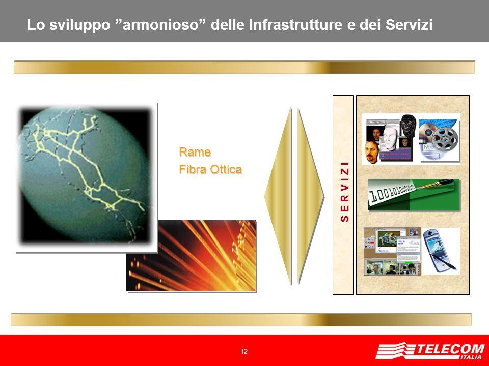 12 Rame Fibra Ottica S E R V I Z I Lo sviluppo armonioso delle Infrastrutture e dei Servizi