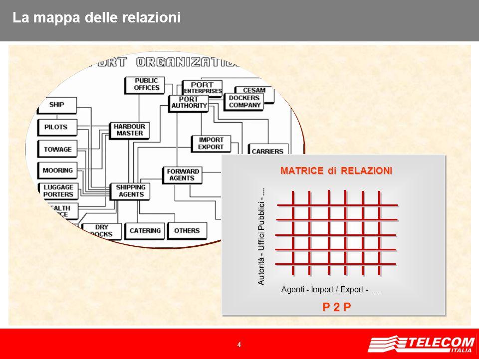 4 P 2 P MATRICE di RELAZIONI La mappa delle relazioni Autorità - Uffici Pubblici -....