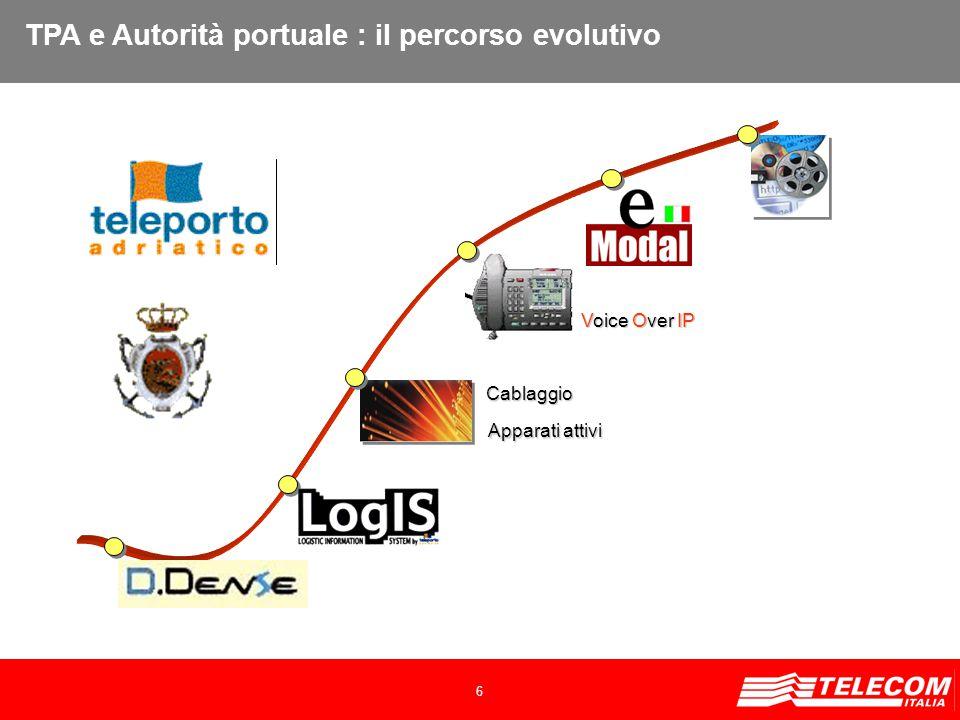 6 TPA e Autorità portuale : il percorso evolutivo Cablaggio Apparati attivi Voice Over IP
