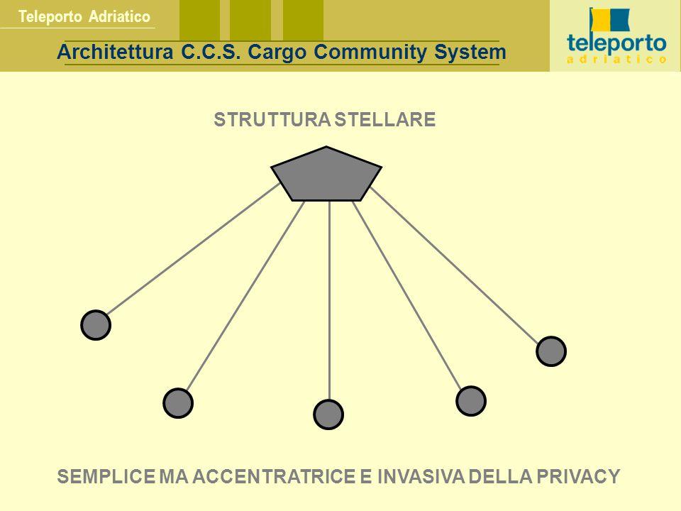 Teleporto Adriatico Architettura C.C.S.
