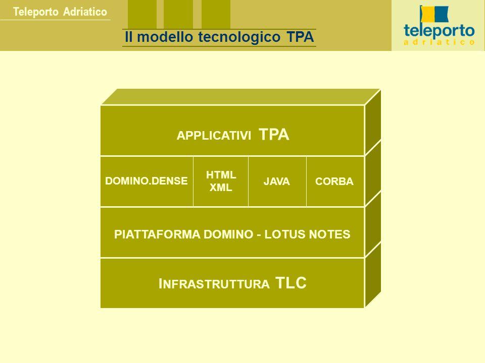 Teleporto Adriatico I NFRASTRUTTURA TLC PIATTAFORMA DOMINO - LOTUS NOTES DOMINO.DENSE HTML XML JAVACORBA APPLICATIVI TPA Il modello tecnologico TPA