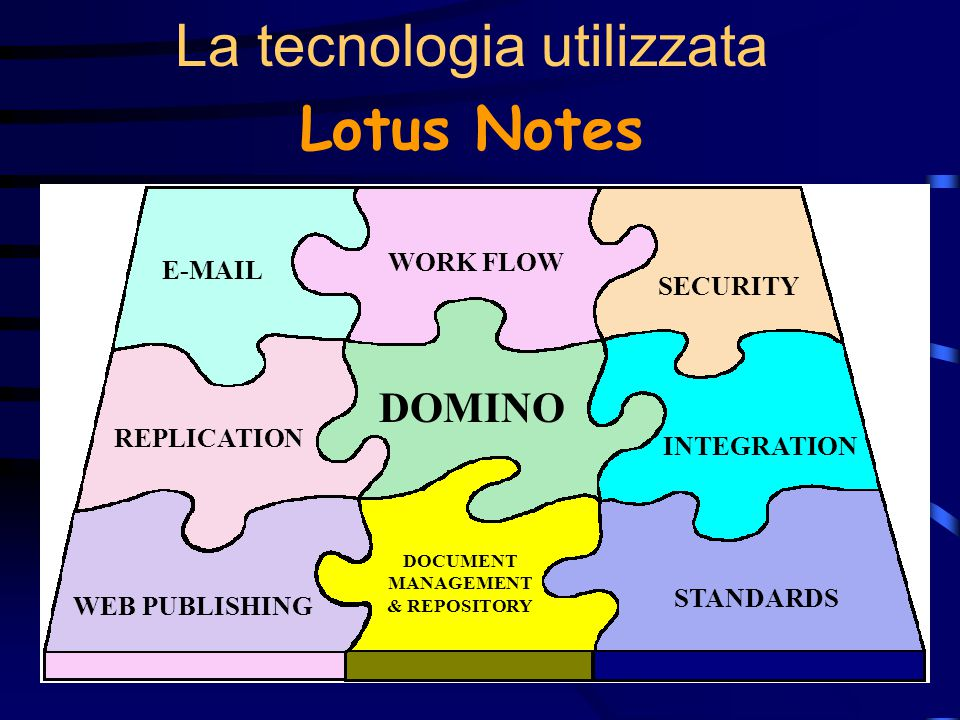 17 La tecnologia utilizzata Lotus Notes E-MAIL REPLICATION WEB PUBLISHING WORK FLOW DOMINO DOCUMENT MANAGEMENT & REPOSITORY SECURITY INTEGRATION STANDARDS