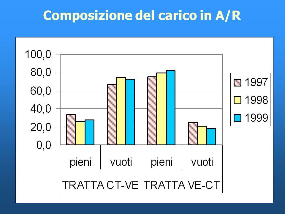 Linea Venezia-Catania: traffico totale