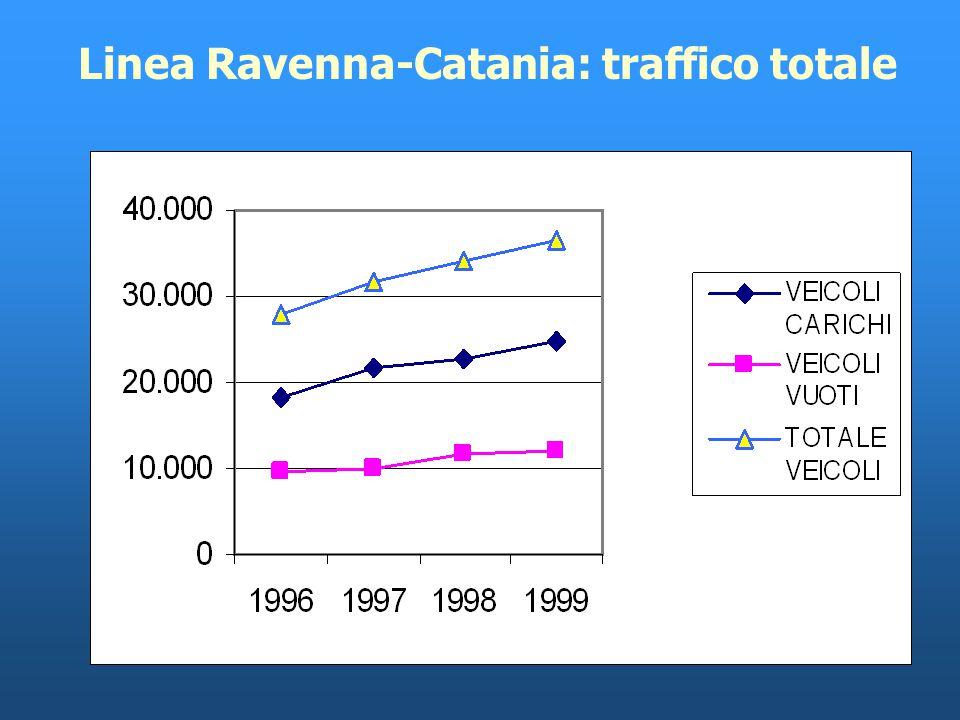 Ravenna Catania Servizi regolari Ro-Ro 2000 Fonte: MAIOR, Progetrasporti Ass.