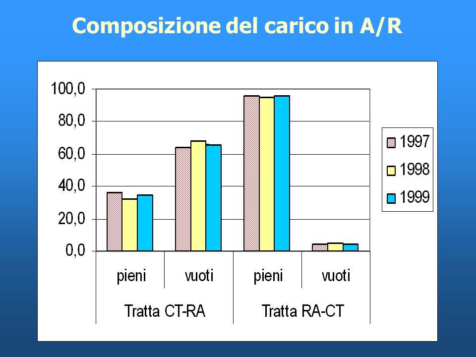 Linea Ravenna-Catania: traffico totale