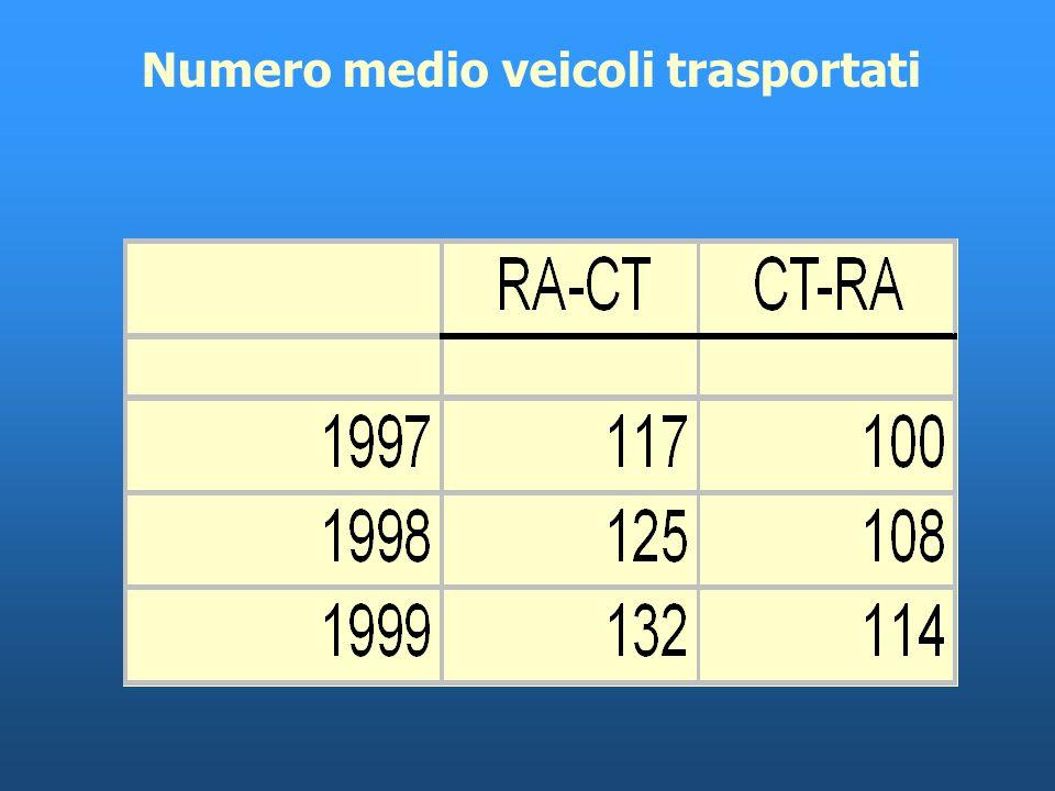 Composizione del carico in A/R