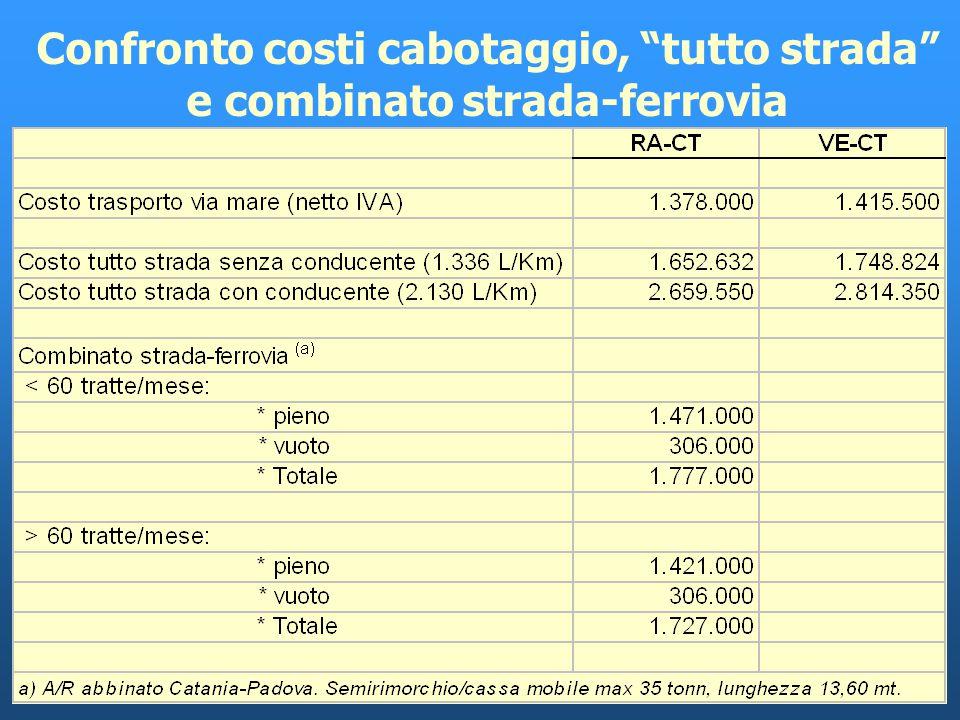 Costo complessivo viaggio A/R sulle linee CT/RA e CT/VE