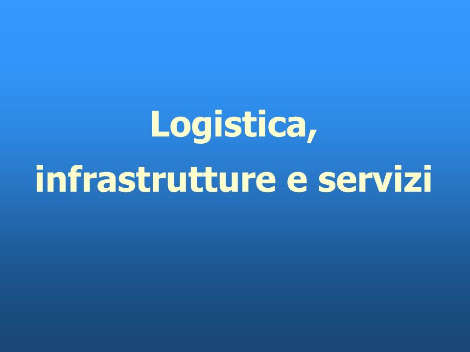 Punti di forza/debolezza dei servizi di cabotaggio dei porti italiani Numero di porti serviti più elevato del Mediterraneo Piattaforma dei servizi int
