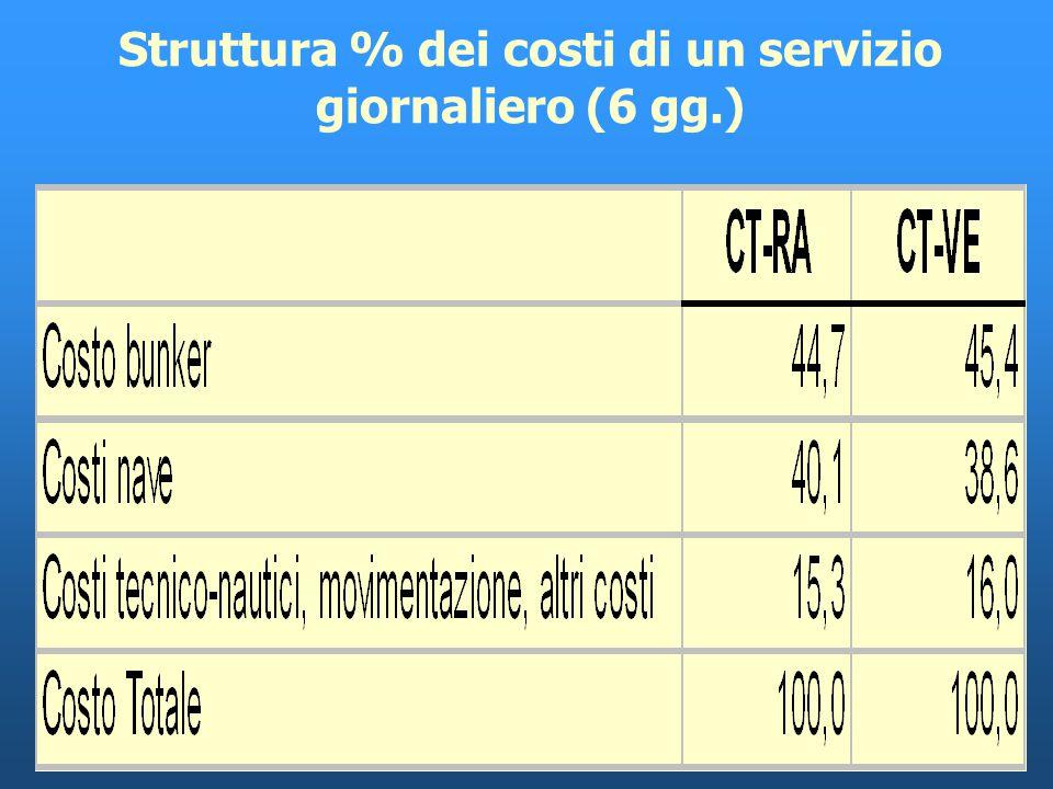 Ipotesi di costo di un servizio giornaliero (6 gg.) con 4 navi da: 15.000 Tsl capacità di stiva 1.600 mtl velocità 18 nodi addetti 18 con attuale bilanciamento dei traffici tariffe attuali operativa 47 settimane/anno