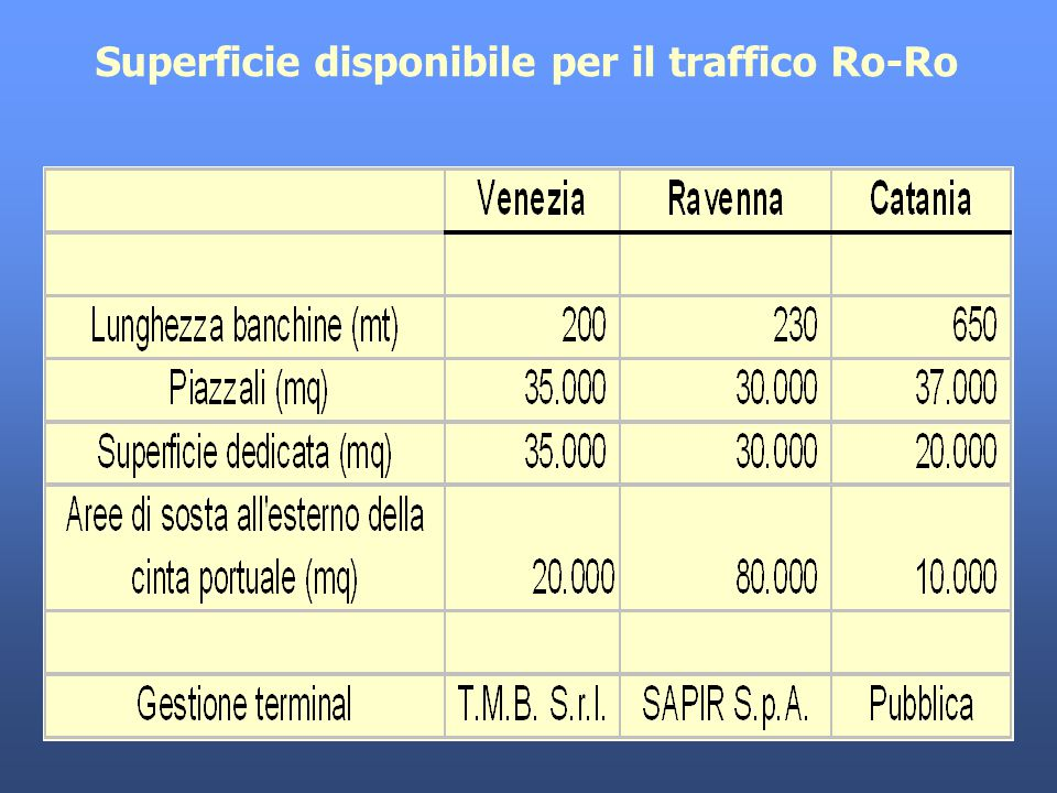 Superficie disponibile per il traffico Ro-Ro