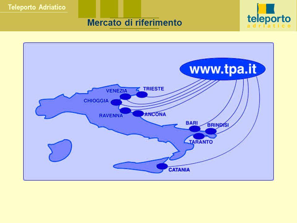 Teleporto Adriatico Mercato di riferimento