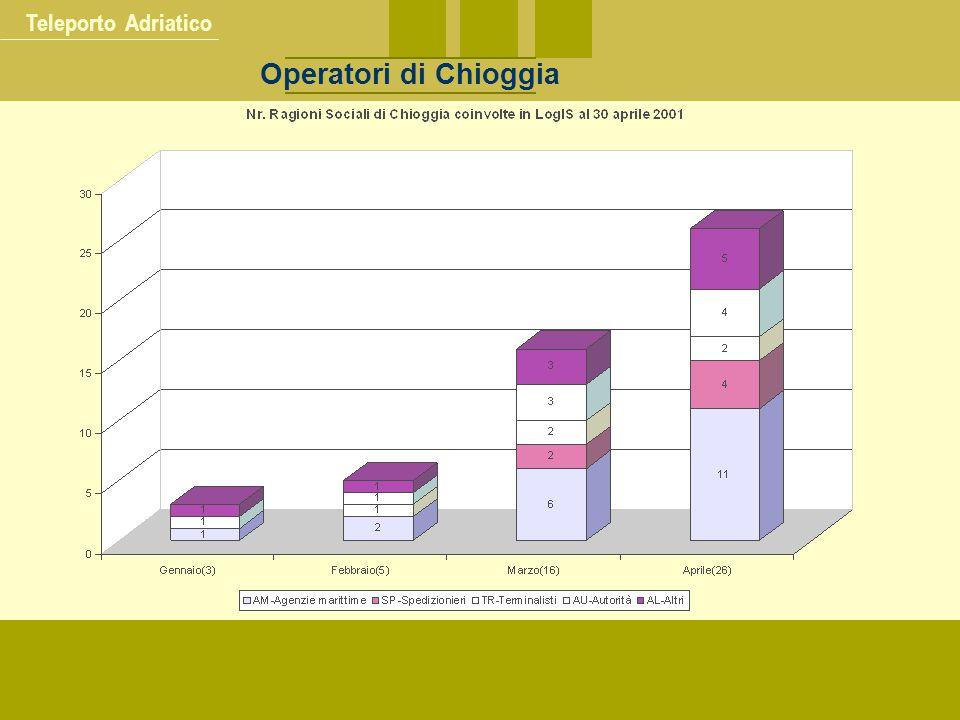 Teleporto Adriatico Operatori di Chioggia