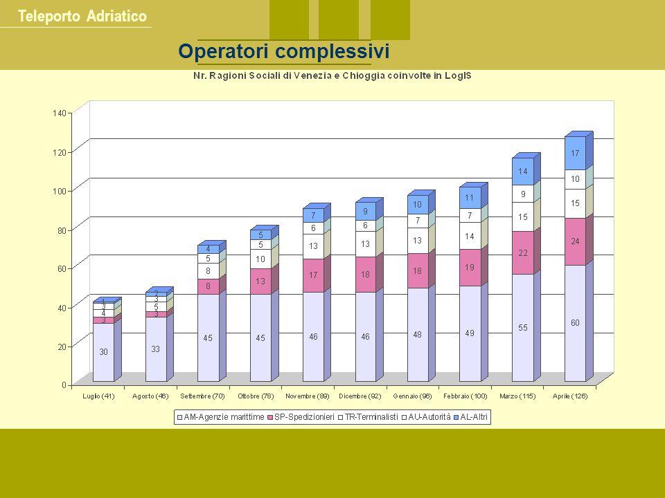 Teleporto Adriatico Operatori complessivi