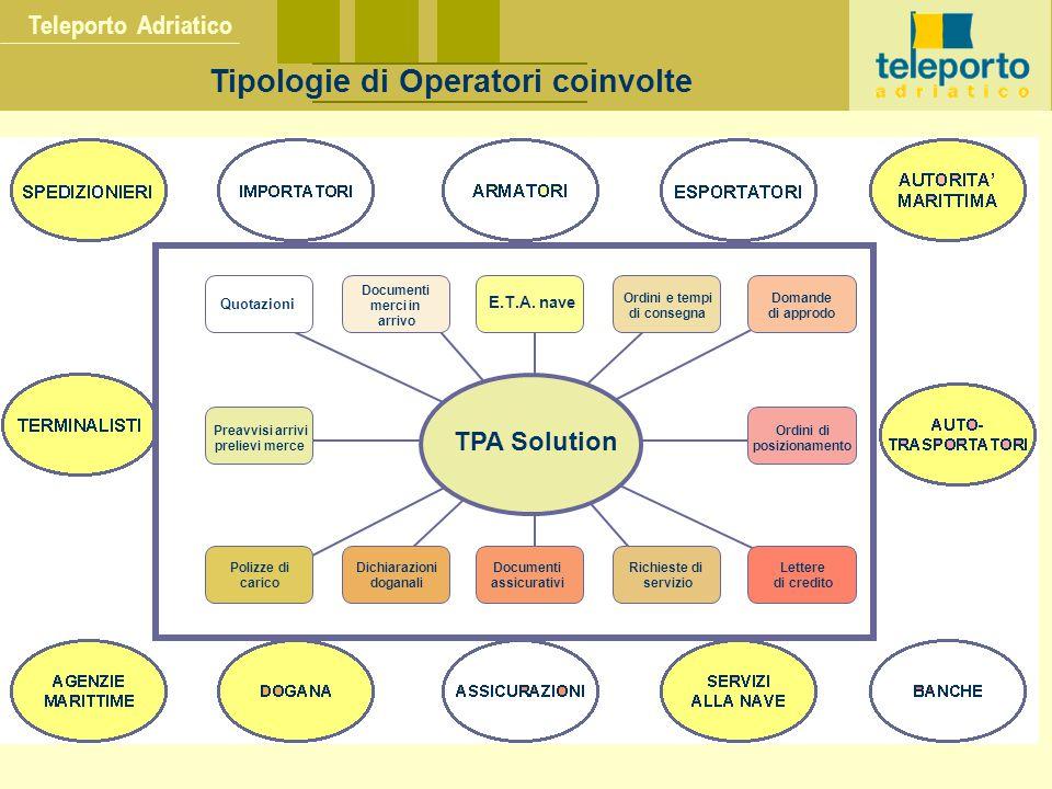 Teleporto Adriatico Tipologie di Operatori coinvolte TPA Solution Quotazioni Documenti merci in arrivo E.T.A.