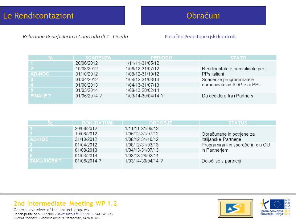 Poročilo Prvostopenjski kontroliRelazione Beneficiario a Controllo di 1° Livello Le RendicontazioniObračuni N.SCADENZAPERIODOSTATO 120/06/20121/11/11-31/05/12 Rendicontate e convalidate per i PPs italiani 210/08/20121/06/12-31/07/12 AD-HOC31/10/20121/08/12-31/10/12 301/04/20121/08/12-31/03/13Scadenze programmate e comunicate ad ADG e ai PPs 401/08/20131/04/13-31/07/13 501/03/20141/08/13-28/02/14 FINALE .