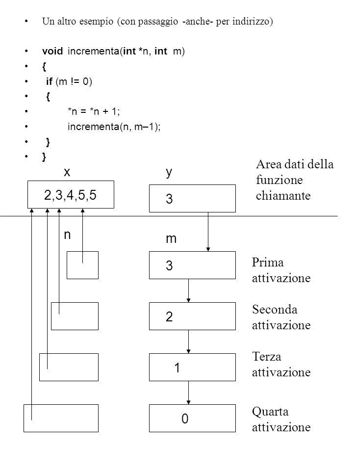 Un altro esempio (con passaggio -anche- per indirizzo) voidincrementa(int *n, int m) { if (m != 0) { *n = *n + 1; incrementa(n, m–1); } Prima attivazione Seconda attivazione Terza attivazione Quarta attivazione n m 0 1 2 3 y 3 Area dati della funzione chiamante x 2,3,4,5,5