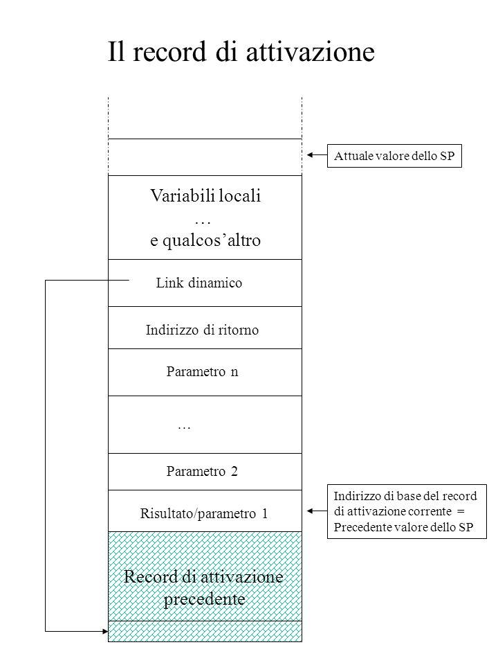 Il record di attivazione Indirizzo di base del record di attivazione corrente = Precedente valore dello SP Risultato/parametro 1 Parametro 2 … Parametro n Indirizzo di ritorno Link dinamico Variabili locali … e qualcos'altro Attuale valore dello SP Record di attivazione precedente