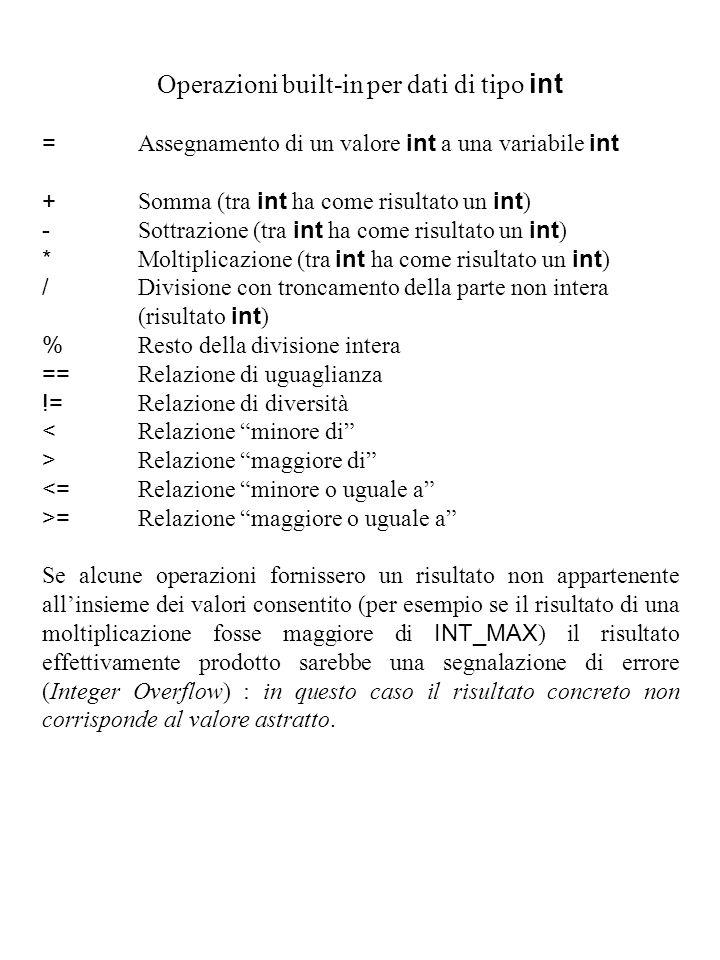 Operazioni built-in per dati di tipo int = Assegnamento di un valore int a una variabile int + Somma (tra int ha come risultato un int ) - Sottrazione (tra int ha come risultato un int ) * Moltiplicazione (tra int ha come risultato un int ) / Divisione con troncamento della parte non intera (risultato int ) % Resto della divisione intera == Relazione di uguaglianza != Relazione di diversità < Relazione minore di > Relazione maggiore di <= Relazione minore o uguale a >= Relazione maggiore o uguale a Se alcune operazioni fornissero un risultato non appartenente all'insieme dei valori consentito (per esempio se il risultato di una moltiplicazione fosse maggiore di INT_MAX ) il risultato effettivamente prodotto sarebbe una segnalazione di errore (Integer Overflow) : in questo caso il risultato concreto non corrisponde al valore astratto.