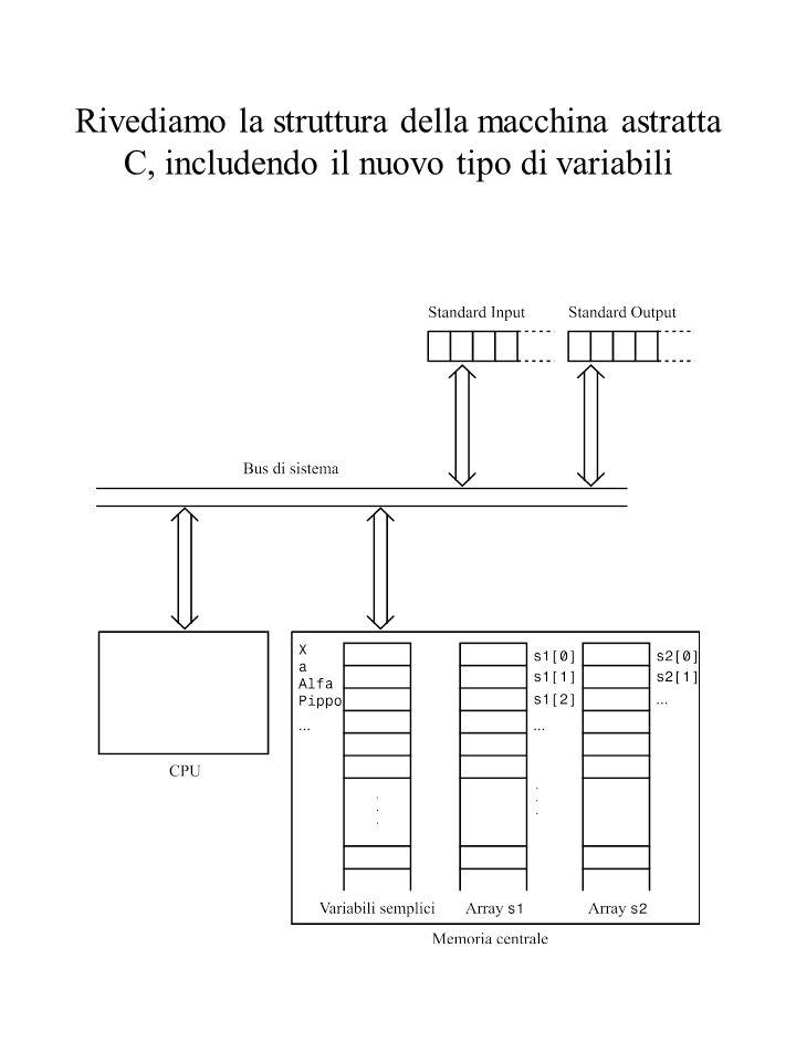 Un array viene identificato come qualsiasi altra variabile Però anche i suoi elementi sono variabili Ad essi si accede mediante un indice: Ad esempio: scanf(s[2]); per leggere un dato e memorizzarlo nella terza cella dell'array s : in C il primo elemento di ogni array è sempre lo 0-esimo ---> se un array ha 10 elementi il suo indice può assumere i valori interi tra 0 e 9 (per il momento però non ci preoccupiamo del numero di elementi di un array); a[3] = s[1] + x; if (a[4] > s[1] + 3) s[2] = a[2] + a[1]; … ma anche x = a[i]; a[i] = a[i+1]; a[i*x] = s[a[j+1]–3]*(y – a[y]);