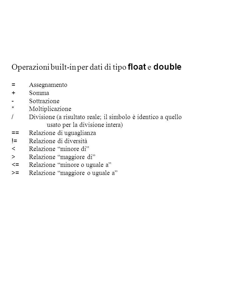 Operazioni built-in per dati di tipo float e double = Assegnamento + Somma - Sottrazione * Moltiplicazione / Divisione (a risultato reale; il simbolo è identico a quello usato per la divisione intera) == Relazione di uguaglianza != Relazione di diversità < Relazione minore di > Relazione maggiore di <= Relazione minore o uguale a >= Relazione maggiore o uguale a