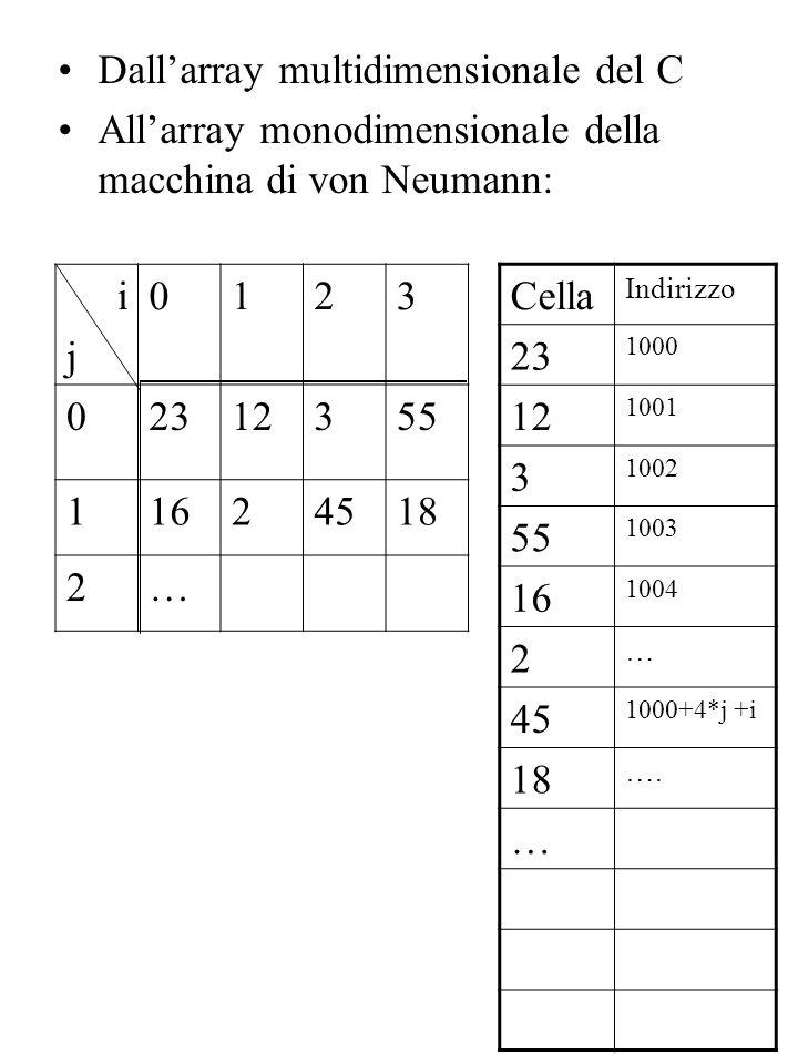Dall'array multidimensionale del C All'array monodimensionale della macchina di von Neumann: i0123 j 02312355 11624518 2… Cella Indirizzo 23 1000 12 1001 3 1002 55 1003 16 1004 2 … 45 1000+4*j +i 18 ….