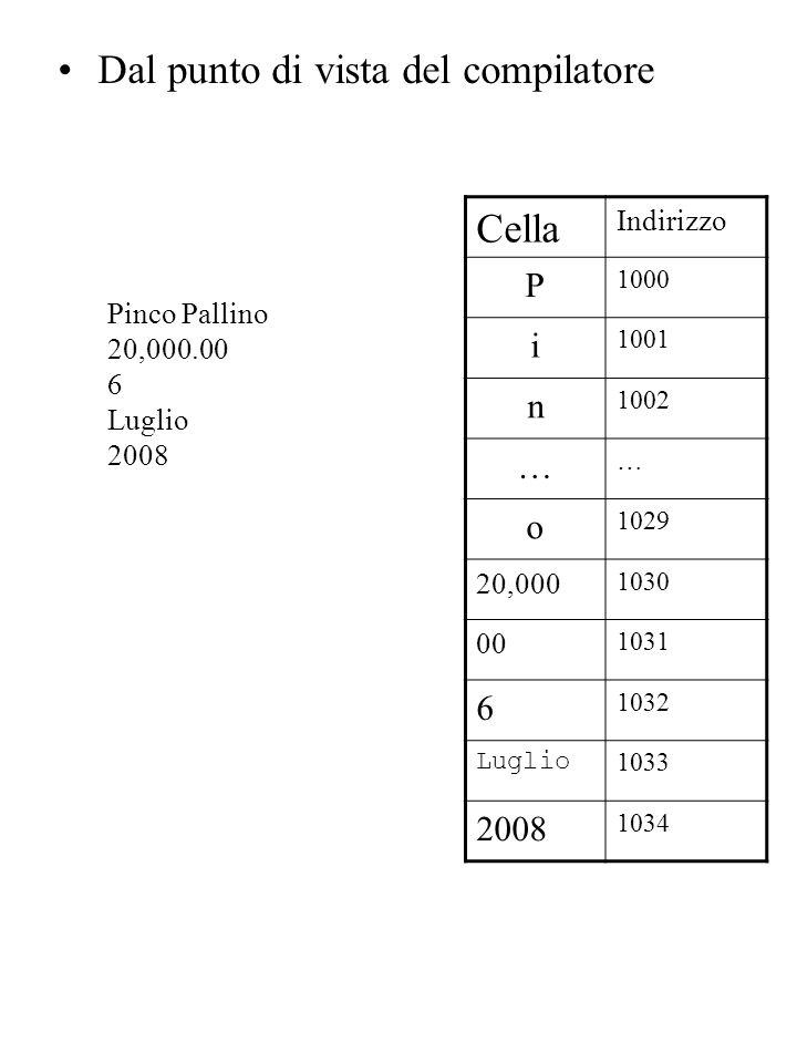 Dal punto di vista del compilatore Cella Indirizzo P 1000 i 1001 n 1002 … … o 1029 20,000 1030 00 1031 6 1032 Luglio 1033 2008 1034 Pinco Pallino 20,000.00 6 Luglio 2008
