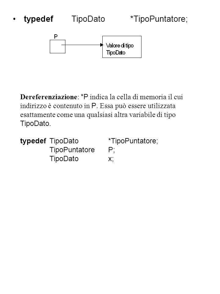 typedefTipoDato*TipoPuntatore; Dereferenziazione: *P indica la cella di memoria il cui indirizzo è contenuto in P.
