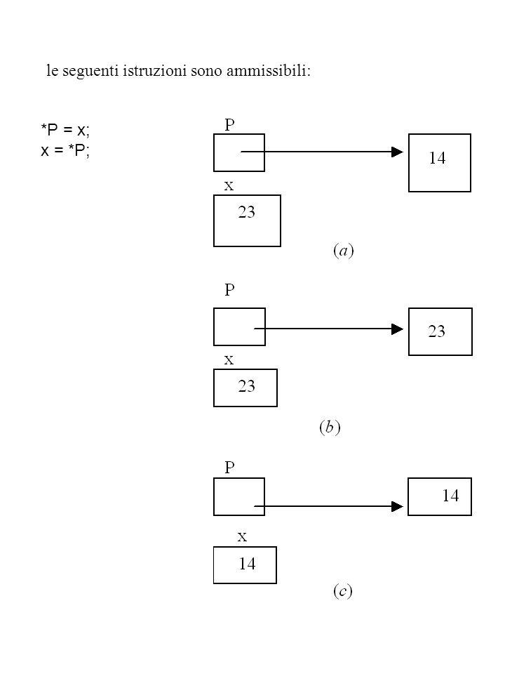 *P = x; x = *P; le seguenti istruzioni sono ammissibili: