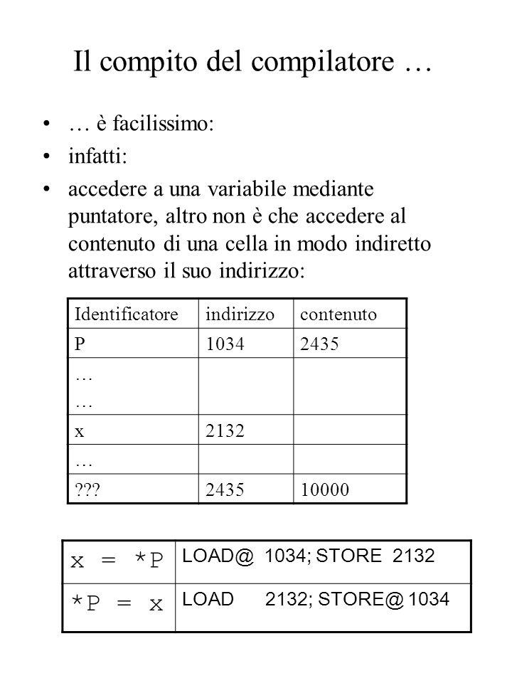 Il compito del compilatore … … è facilissimo: infatti: accedere a una variabile mediante puntatore, altro non è che accedere al contenuto di una cella in modo indiretto attraverso il suo indirizzo: Identificatoreindirizzocontenuto P10342435 ………… x2132 … ???243510000 x = *P LOAD@ 1034; STORE 2132 *P = x LOAD 2132; STORE@ 1034