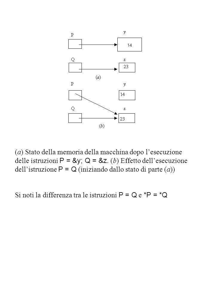 (a) Stato della memoria della macchina dopo l'esecuzione delle istruzioni P = &y; Q = &z.