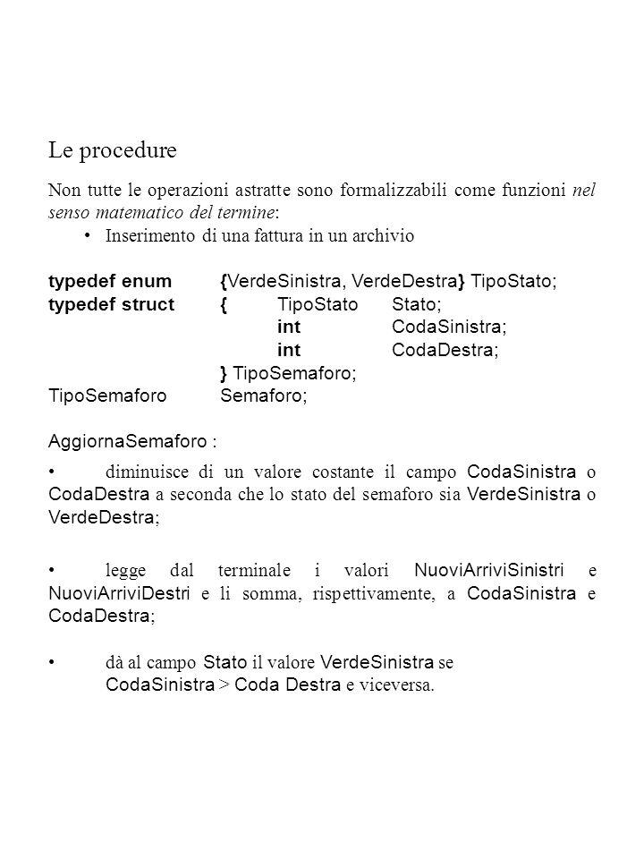 Le procedure Non tutte le operazioni astratte sono formalizzabili come funzioni nel senso matematico del termine: Inserimento di una fattura in un archivio typedef enum {VerdeSinistra, VerdeDestra} TipoStato; typedef struct{TipoStatoStato; intCodaSinistra; intCodaDestra; } TipoSemaforo; TipoSemaforoSemaforo; AggiornaSemaforo : diminuisce di un valore costante il campo CodaSinistra o CodaDestra a seconda che lo stato del semaforo sia VerdeSinistra o VerdeDestra ; legge dal terminale i valori NuoviArriviSinistri e NuoviArriviDestri e li somma, rispettivamente, a CodaSinistra e CodaDestra ; dà al campo Stato il valore VerdeSinistra se CodaSinistra > Coda Destra e viceversa.