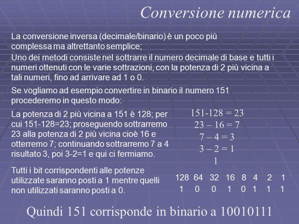 Conversione numerica 151-128 = 23 23 – 16 = 7 7 – 4 = 3 3 – 2 = 1 1 Quindi 151 corrisponde in binario a 10010111 La conversione inversa (decimale/bina